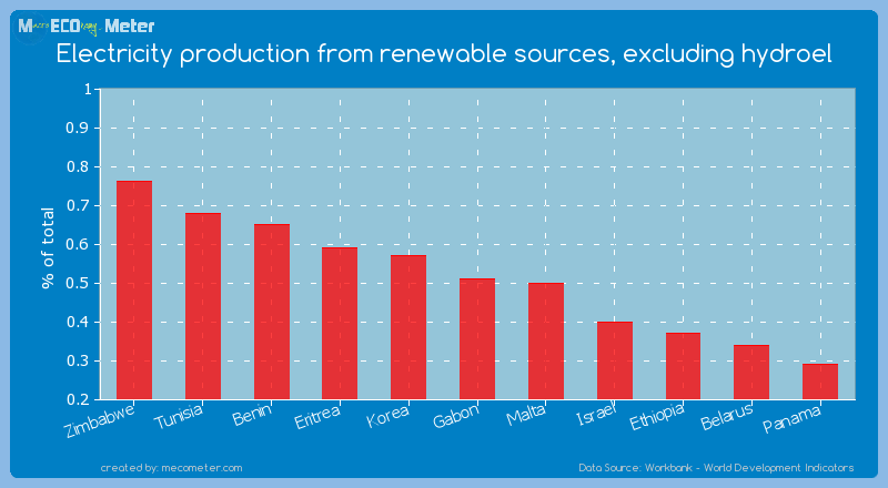 Electricity production from renewable sources, excluding hydroel of Gabon