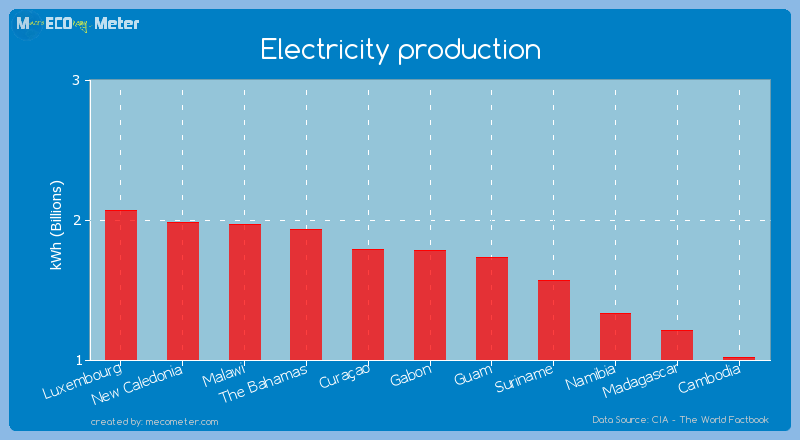 Electricity production of Gabon