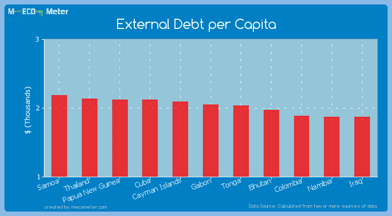 External Debt per Capita of Gabon