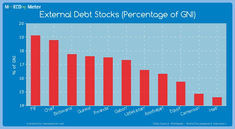 External Debt Stocks (Percentage of GNI) of Gabon