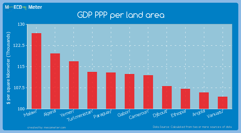 GDP PPP per land area of Gabon