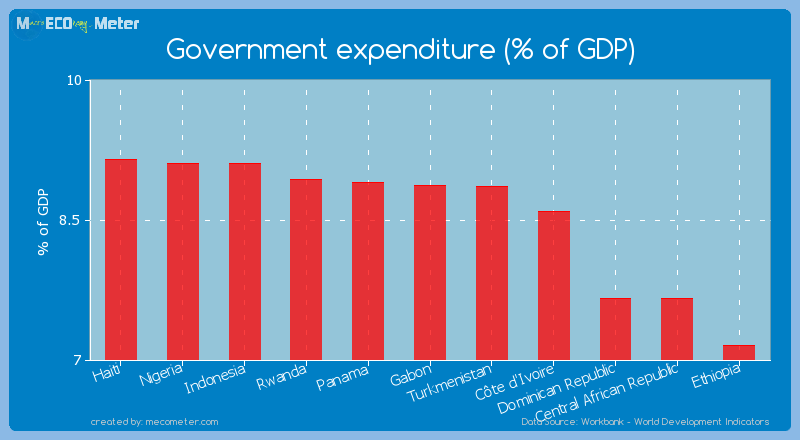 Government expenditure (% of GDP) of Gabon