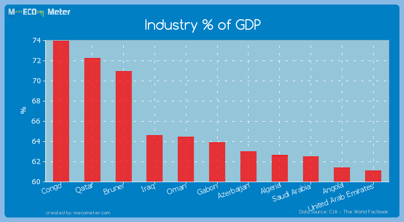 Industry % of GDP of Gabon