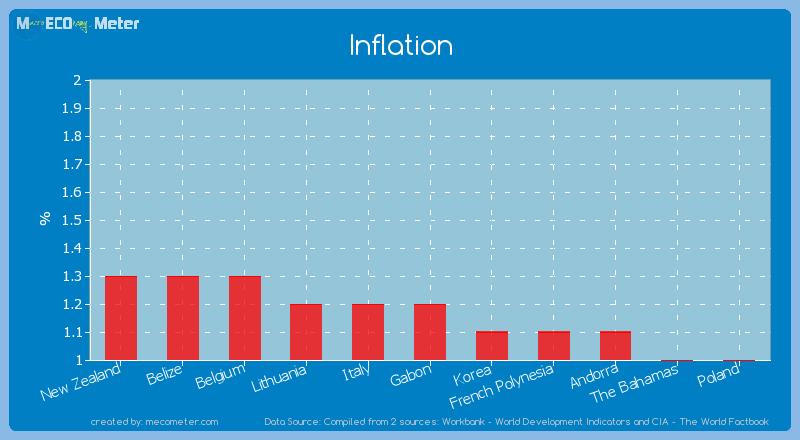 Inflation of Gabon