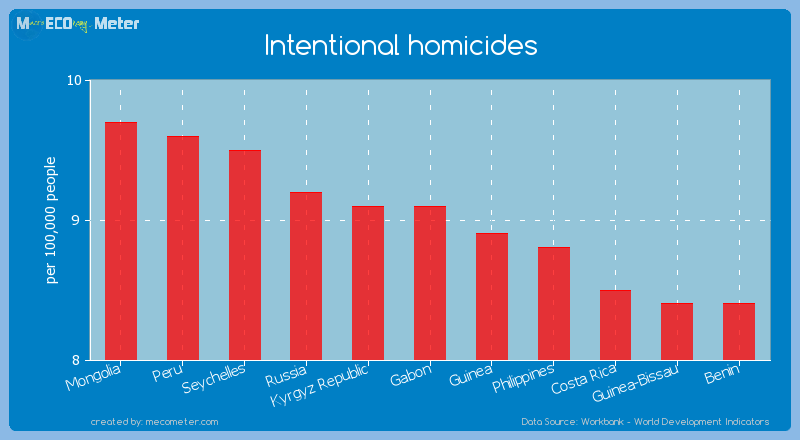 Intentional homicides of Gabon