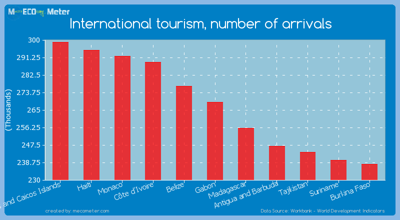 International tourism, number of arrivals of Gabon