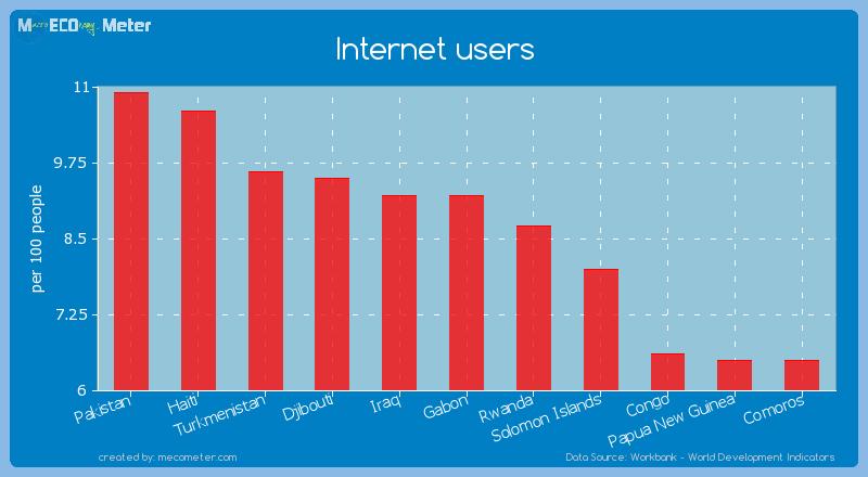 Internet users of Gabon
