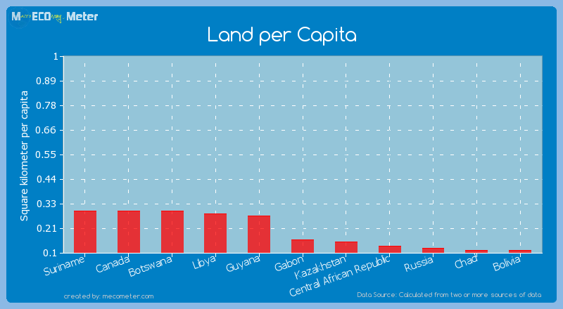 Land per Capita of Gabon