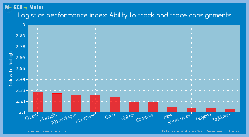 Logistics performance index: Ability to track and trace consignments of Gabon