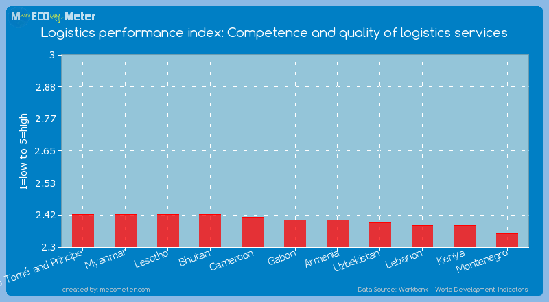 Logistics performance index: Competence and quality of logistics services of Gabon