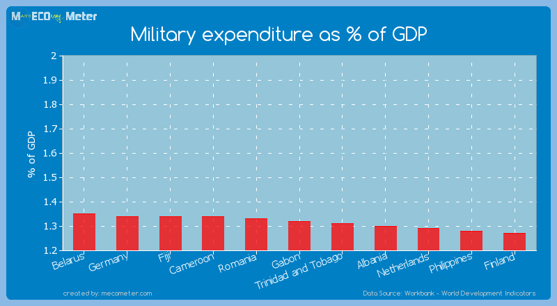 Military expenditure as % of GDP of Gabon