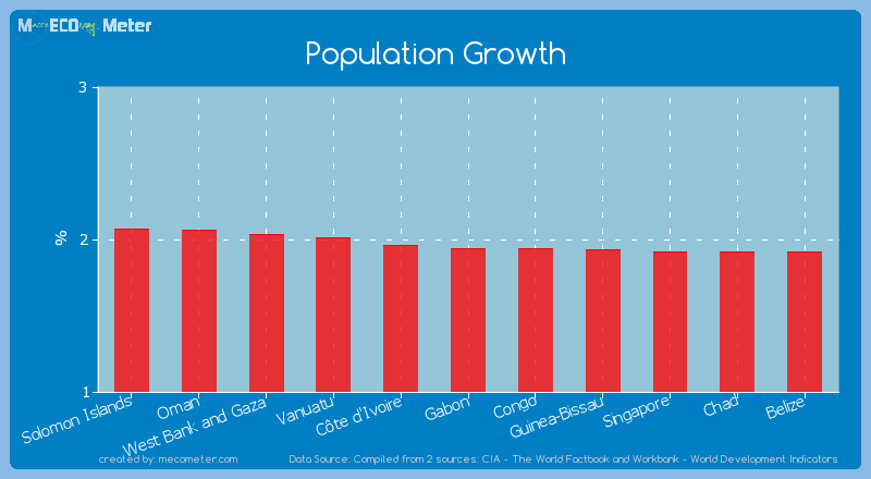Population Growth of Gabon