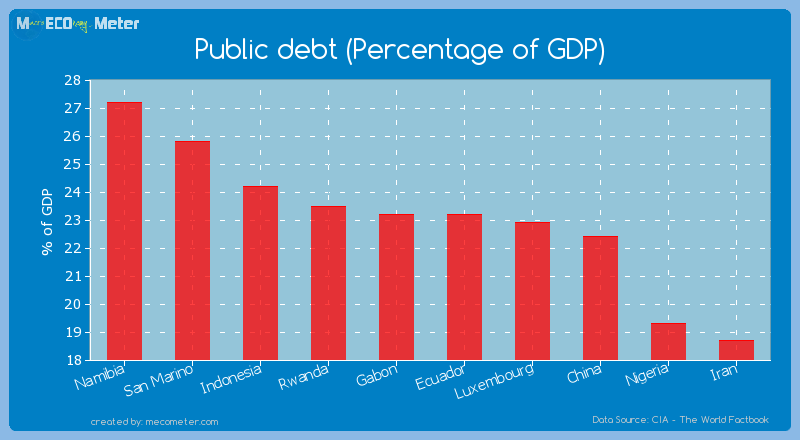 Public debt (Percentage of GDP) of Gabon