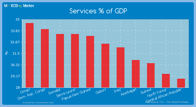 Services % of GDP of Gabon