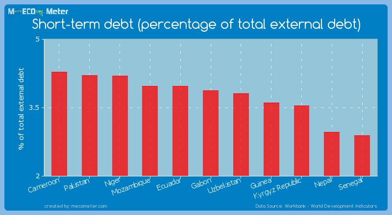 Short-term debt (percentage of total external debt) of Gabon