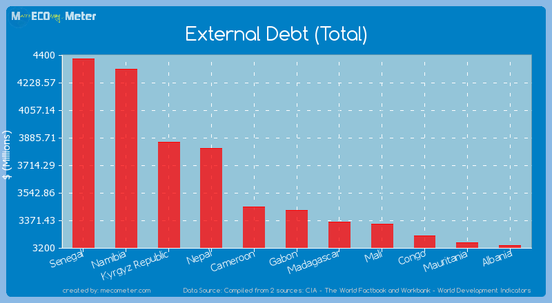 External Debt (Total) of Gabon