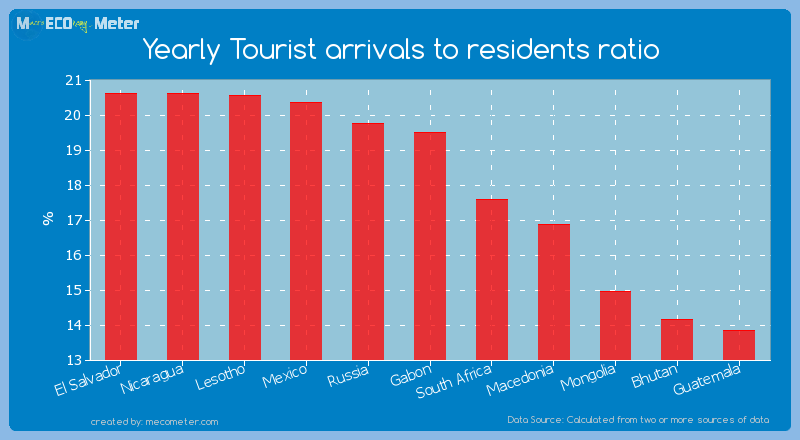 Yearly Tourist arrivals to residents ratio of Gabon