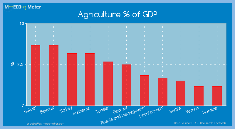 Agriculture % of GDP of Georgia
