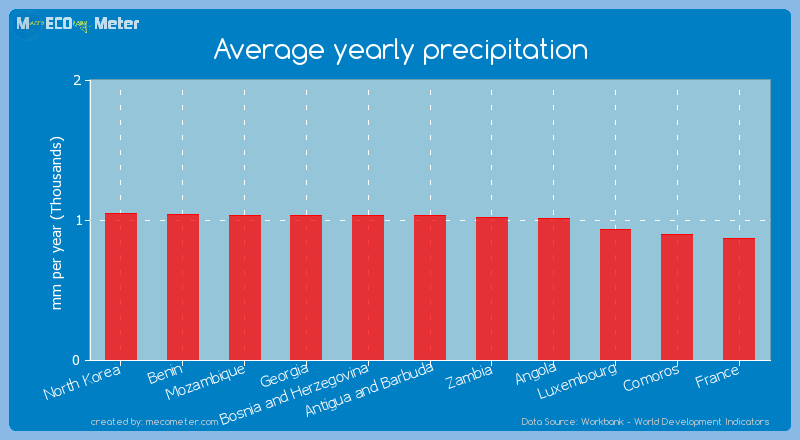Average yearly precipitation of Georgia