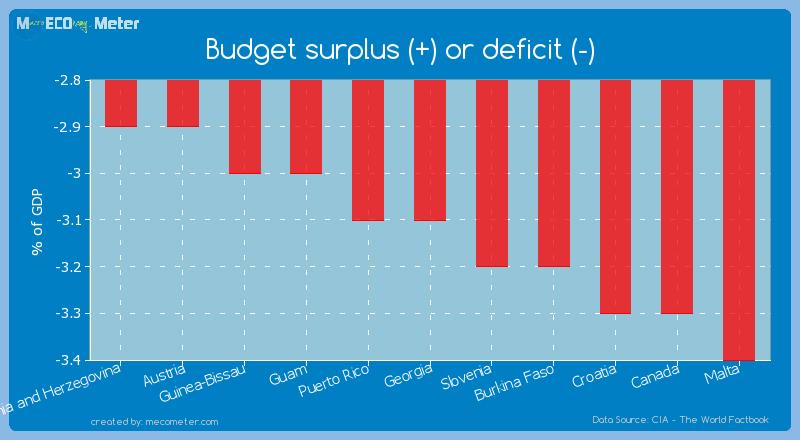 Budget surplus (+) or deficit (-) of Georgia