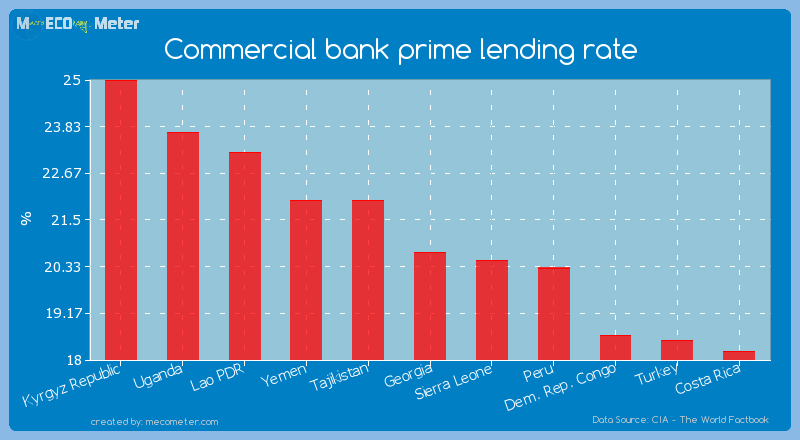 Commercial bank prime lending rate of Georgia