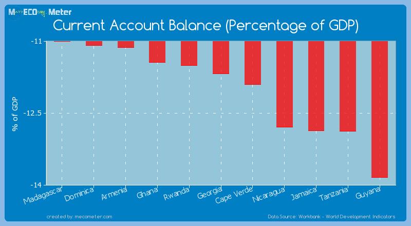 Current Account Balance (Percentage of GDP) of Georgia