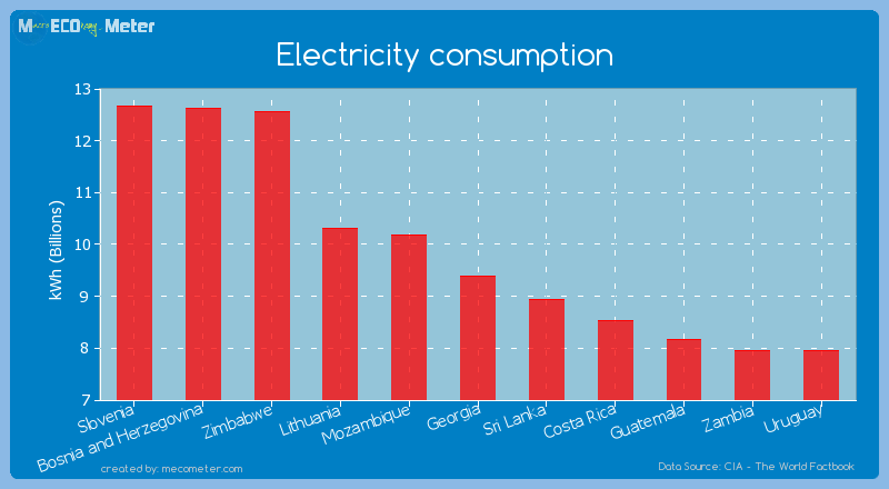 Electricity consumption of Georgia