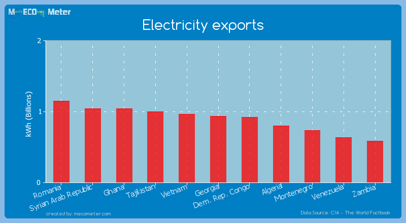 Electricity exports of Georgia