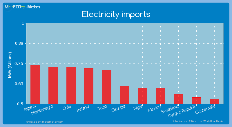 Electricity imports of Georgia