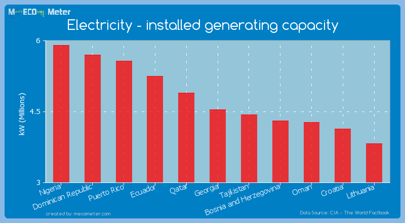Electricity - installed generating capacity of Georgia