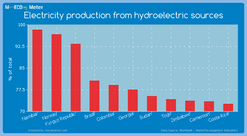 Electricity production from hydroelectric sources of Georgia
