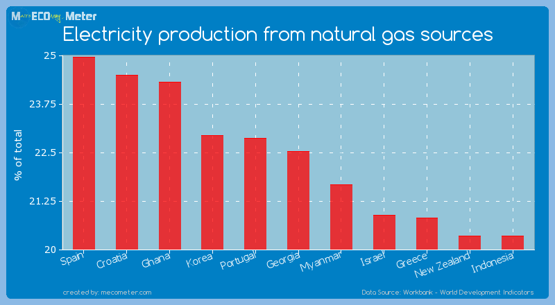 Electricity production from natural gas sources of Georgia