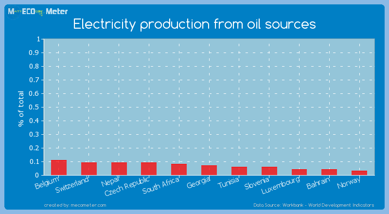 Electricity production from oil sources of Georgia