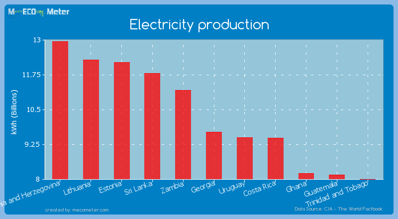 Electricity production of Georgia
