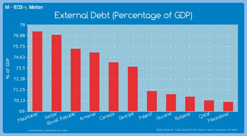External Debt (Percentage of GDP) of Georgia