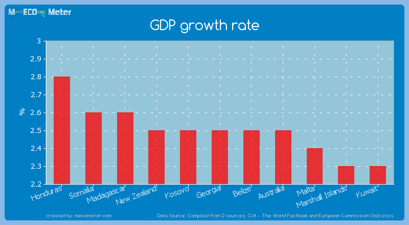 GDP growth rate of Georgia