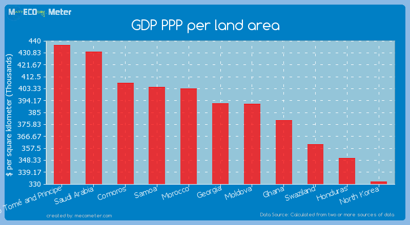 GDP PPP per land area of Georgia