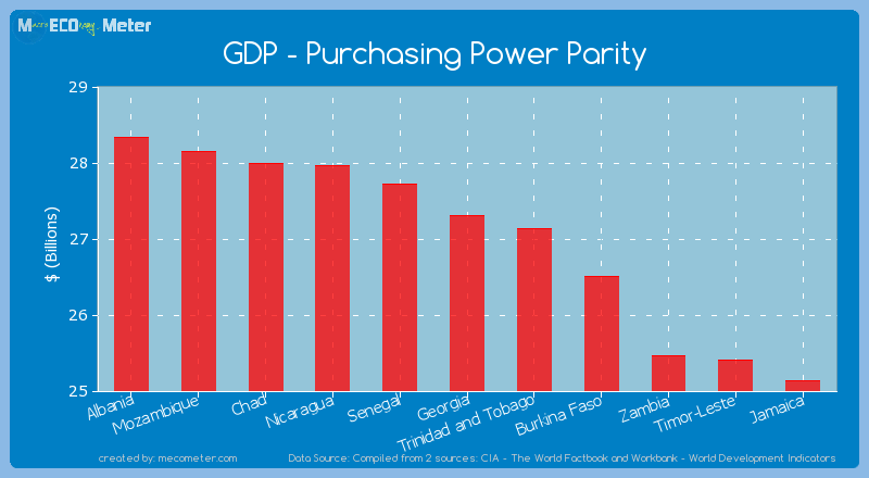 GDP - Purchasing Power Parity of Georgia
