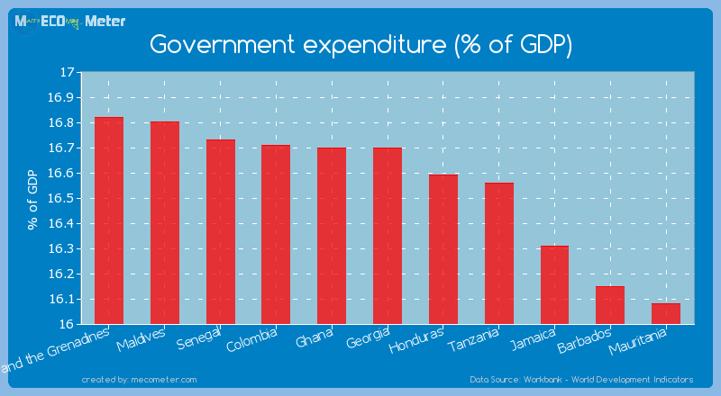 Government expenditure (% of GDP) of Georgia