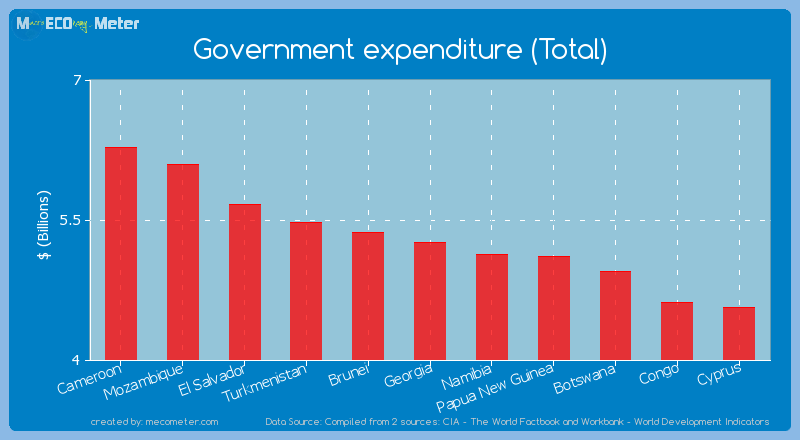 Government expenditure (Total) of Georgia