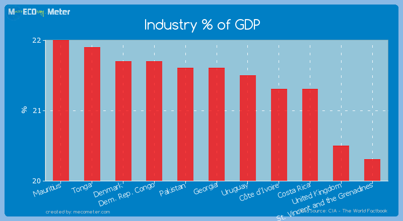 Industry % of GDP of Georgia