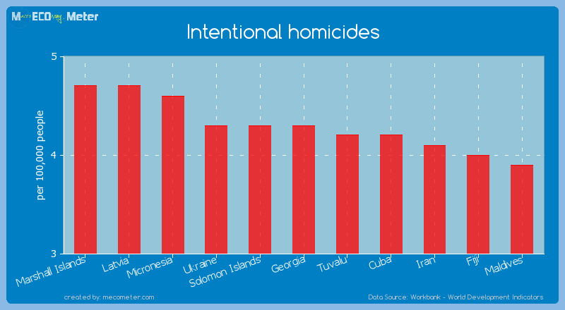 Intentional homicides of Georgia