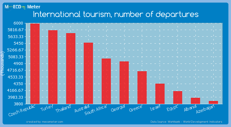 International tourism, number of departures of Georgia
