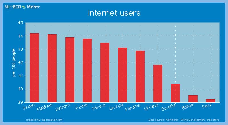 Internet users of Georgia