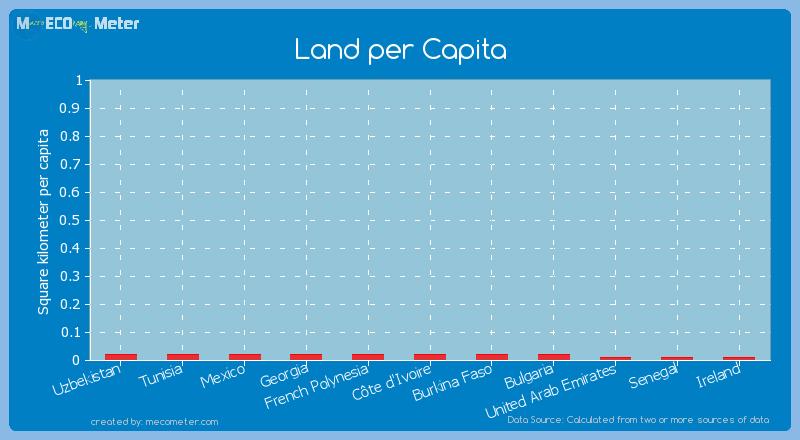 Land per Capita of Georgia