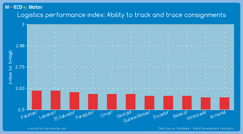Logistics performance index: Ability to track and trace consignments of Georgia