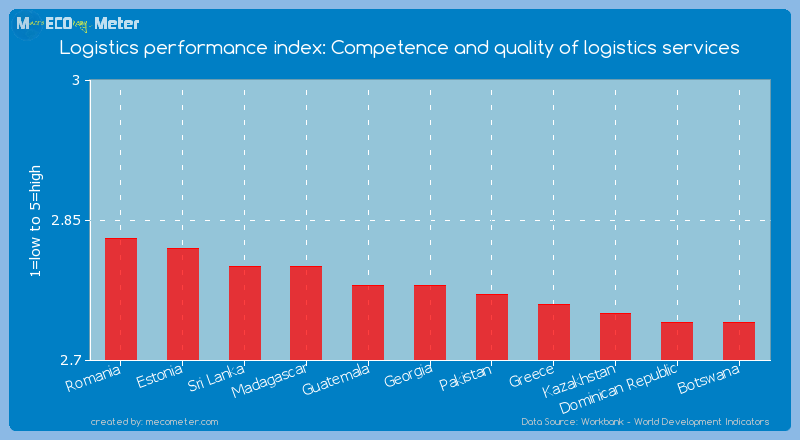 Logistics performance index: Competence and quality of logistics services of Georgia