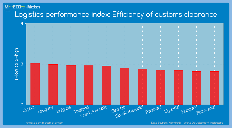Logistics performance index: Efficiency of customs clearance of Georgia