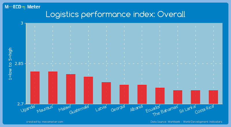Logistics performance index: Overall of Georgia