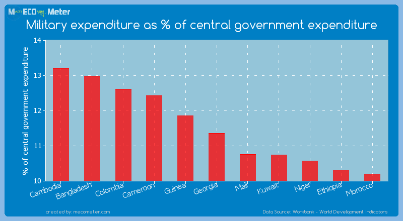 Military expenditure as % of central government expenditure of Georgia